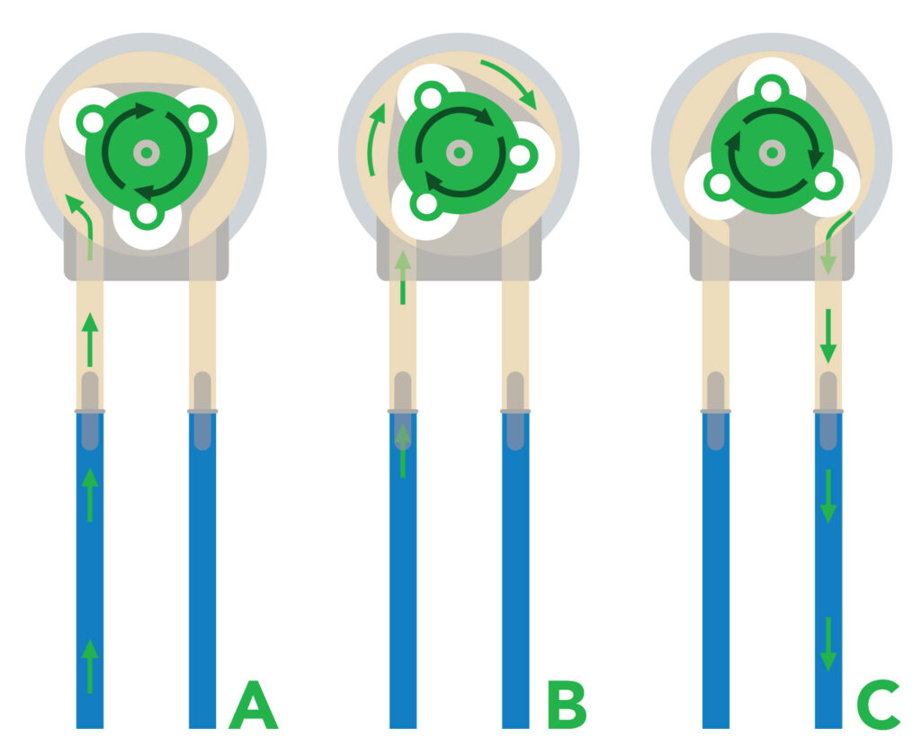 How Does a Peristaltic Pump Work? An Explanatory Guide